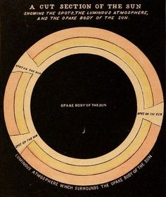A cut section of the sun. Smith's Illustrated astronomy. (via nemfrog) Ancient Astronomy, Celestial Map, Scientific Notation, Other Galaxies, Science Gifts, Space Images, Little Designs, Our Solar System, Space Exploration