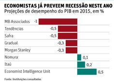 PIB pode afundar mais de 1% neste ano e empurrar economia para recessão - 25/01/2015 - Mercado - Folha de S.Paulo