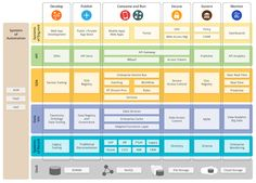 Asanka Abeysinghe: Building a Platform for your Digital Transformation Data Architecture, Enterprise Architecture, Business Architecture, Program Management, Change Management, Project Management, Strategic Planning Template, Cyber Security Awareness, Service Bus