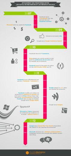 Infographie : effacement des frontières entre les outils de recherche et les réseaux sociaux   Buzz Modedemploi