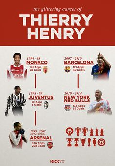 The FUT Coins Price of Greatest Player Henry Shoot Up after Retired from Football Arsenal Fc, Arsenal Players, Arsenal Football, Football Talk, God Of Football, Football Gif, Thierry Henry, Major League Soccer, Football Players