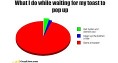 Funny graph - What I do while waiting for my toast to pop up Funny Pie Charts, Everything Funny, Charts And Graphs, Wait For Me, Clean Up, Laugh Out Loud, Pop Up, Funny Pictures, At Least