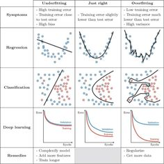 artificial intelligence and machine learning Artificial Intelligence Article, Artificial Intelligence Algorithms, Machine Learning Artificial Intelligence, Computer Coding, Computer Vision, Computer Science, Gaming Computer, Machine Learning Deep Learning, Artificial Neural Network