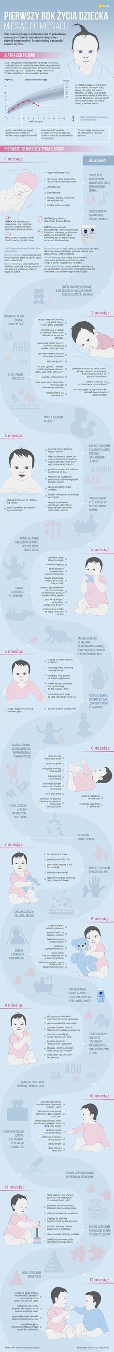 Pierwszy rok życia dziecka miesiąc po miesiącu [INFOGRAFIKA] - Dziecko Newborn Room, Newborn Baby Tips, Newborn Care, Cute Kids Photos, Montessori Baby, Baby Boom, Baby Belly, Wedding With Kids, Baby Hacks