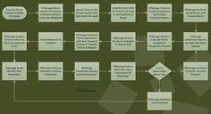 Property Management chart.