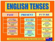 Some English grammar tenses