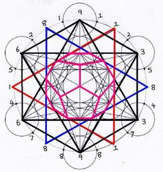 The Fibonacci Numbers and the Platonic Solids Fibonacci Sequence ~ the Platonic Solids ~ Sacred Geometry Sacred Geometry Patterns, Sacred Geometry Tattoo, Solid Geometry, Euclidean Geometry, Platonic Solid, Fibonacci Spiral, Math Art, Flower Mandala, Astrology