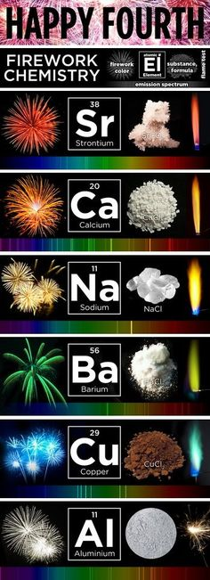 What makes fireworks colorful? It's all thanks to the luminescence of metals. Find out more with this great graphic from NPR. #Chemistry