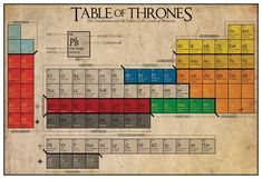 """Incredible Periodic Table Of All The Characters In """"Game Of Thrones"""""""