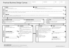 Canvas collection - A collection of different types of visual templates used for planing and managing. Post includes examples for team, projects and events. Business Canvas, Change Management, Business Management, Business Planning, Management Tips, Brand Management, Innovation Strategy, Business Innovation, Design Thinking
