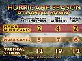 accuweather Atlantic Hurricane Forecast: Storms Close to the Coast