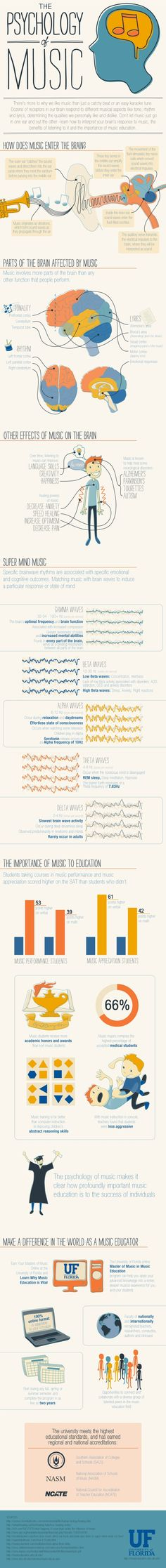 "Infographic about ""The Psychology of Music"" - from University of Florida Musico terapia - psicologia della musica Elementary Music, Elementary Schools, Teaching Music, Teaching Tools, Teaching Biology, Teaching Class, Music Therapy, Music Classroom, Music Teachers"