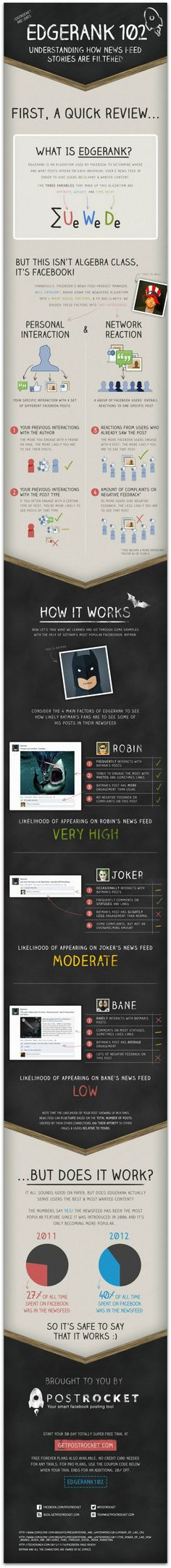 What has worked best for your Facebook page? Does it match up with the info in this Infographic: How Facebooks EdgeRank works ?