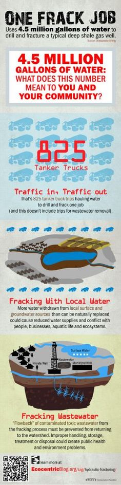 one frack job = 4.5 millions gallons of water  [download pdf 1.1md]  #fracking #wateruse #wastewater #environment #publichealth #infographics http://www.gracelinks.org/multimedia    ecocentricblog.org/tag/hydrolic-fracturing
