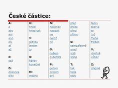 Výsledek obrázku pro částice Periodic Table, Diagram, Periodic Table Chart, Periotic Table
