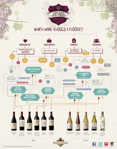 How to choose wine! #infographic