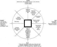 Architetto Di Leo Leonardo - L'orientamento dell'abitazione