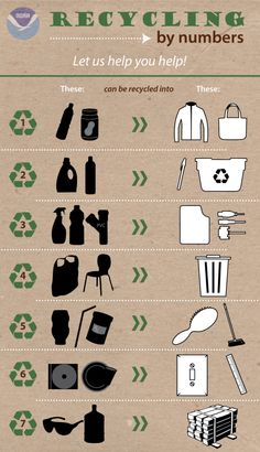 Recycling by the Numbers #Infographic