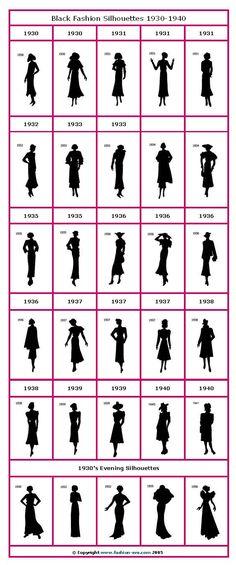 Siluetas a través de los años 1930-1940