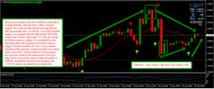 The latest financial market news, charts, and technical analysis for January Try Your Best, January 15, Online Trading, Event Marketing, Financial Markets, Technical Analysis, New Market, Chart, Events