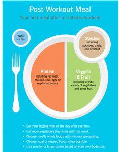 Post workout meal #health #fitness #snacks #workout #bjj #jiujitsu | www.brooklynbjj.com