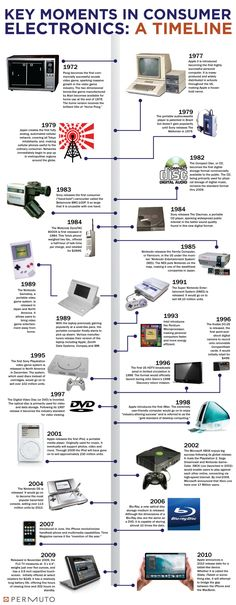 Consumer Electronics Timeline (1972-2010): How do you think consumer electronics will evolve in the coming years?