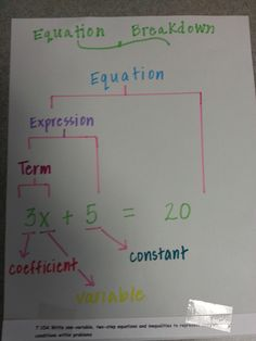 equation graphic organizer or could be a great anchor chart Middle School Classroom, Math Classroom, Math Teacher, Teaching Math, Algebra Activities, Math Math, Math Resources, Math Expressions, Algebraic Expressions