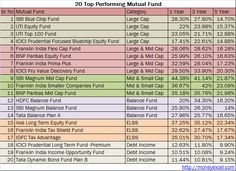 Best top performing Equity Mutual Fund SIPs in India. Best SIP plans to invest in 2016. Best Large cap, Mid Small Cap, ELSS, Debt & Balanced MFs.