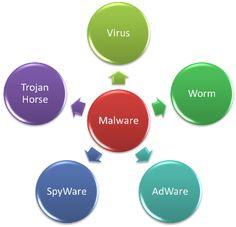 Annoer Komputer: Apa itu Malware?