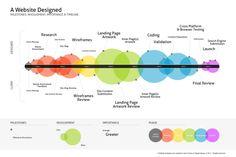 A Website Design Process infographic