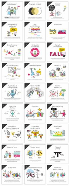 Cards visualizing the patterns that we have seen to be the most important to succeed with Agile transformation and scaling Agile organizations. Index Cards, Card Patterns, Business Management, Deck Of Cards, Dandy, Success, Change, Project Management, Organizations