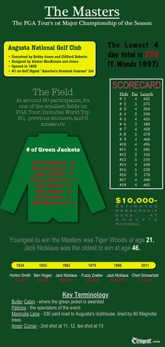 The Masters Infographic http://www.freebirdee.com/articles/9-things-to-know-the-masters-infographic