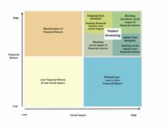 Kimpacto what-is-impact-investing? In an Investment Matrix