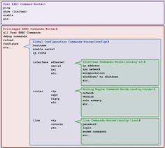 Cisco iOS Command Structure