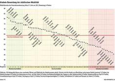 74.6 Punkte für Zürich von 100 Die Grafik zeigt, wie die Mobilität in den Städten beurteilt wird.