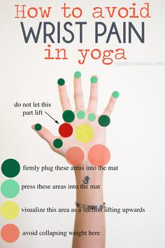 Ok I know this little graphic looks like a game of Twister, but bear with me. I tried arrows at first but it was too messy. Wrist pain is easily the most common complaint I hear in yoga class, and it's understandable. The hands have so many... Click below to read more.