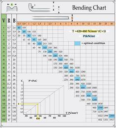 Line Chart, Periodic Table, Google, Sheet Metal, Periodic Table Chart, Periotic Table