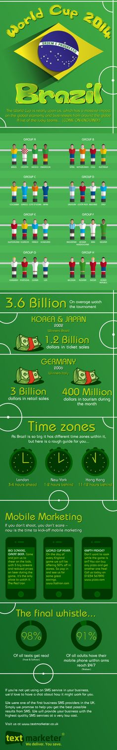 The global impact of FIFA world cup 2014: This info graphic displays the number of estimate worldwide viewers, tournament marketing trends from paper to mobile media advertising outlets and the economic surge profit return from major sponsors brands. #WorldCup