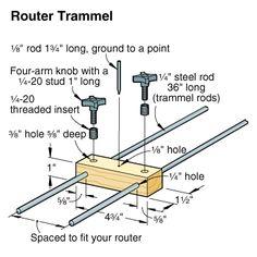 Router Trammel