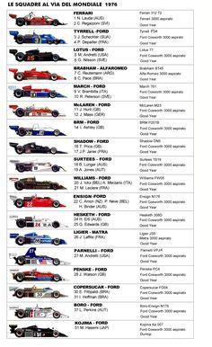 monoposto formula 1 1976 Escuderias F1, Carros Suv, Formula 1 Car Racing, Gilles Villeneuve, Cafe Bike, Racing Events, F1 Season, Drifting Cars, F1 Drivers