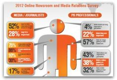 Infographic: 75 percent of reporters want videos in press releases - how PR pros can use video to their advantage