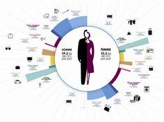 Datavisualisation - Les différences de genres des carboné-es