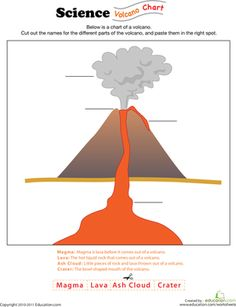 Parts of a Volcano Labeling Worksheet Printable (4th - 6th Grade ...