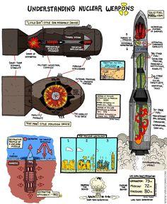 Nuclear Bomb, Nuclear War, Bomba Nuclear, Weapon Of Mass Destruction, Military Weapons, Submarines, Modern Warfare, War Machine, History Facts