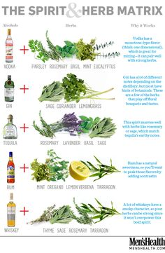 Mix in herbs with your spirits to heighten the flavor of your cocktails. Let this be your guide.