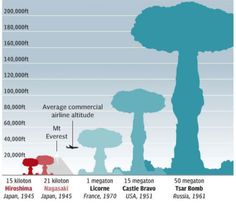 Hiroshima, Nagaskai, Licorne, Castle Bravo and the Tsar Bomb put in perspective. Nuclear Bomb, Nuclear War, Nagasaki, Hiroshima, Moab Bomb, Castle Bravo, Bomba Nuclear, Underground Bunker, Today In History
