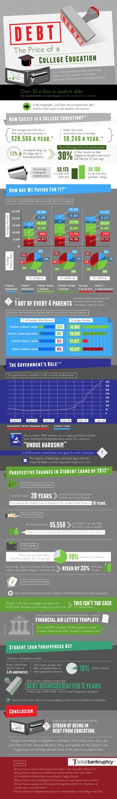 Debt: The Price of a College Education [INFOGRAPHIC]