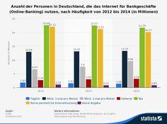 Postbank droht Kunden mit Kündigung: #kontoalarm Blog statistic_id183143_umfrage-in-deutschland-zu-nutzung-des-internet-fuer-online-banking-bis-2014