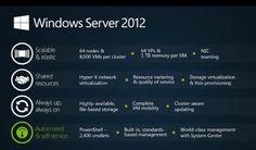 summary of Microsoft server 2012