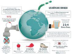 La distribution de l'eau potable et ses problèmes relatifs